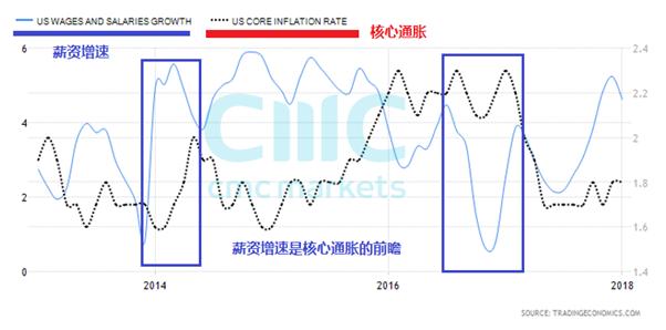 CMC Markets:美国CPI指引货币新趋势 黄金再试颈线位?