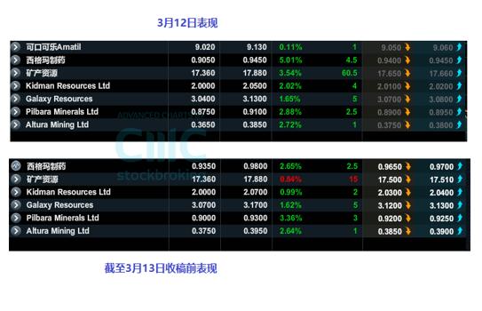 "CMC Markets:澳股趋势震荡题材关注""锂矿""澳日恐现爆发力升势"