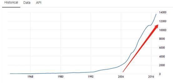中国gdp趋势_稳 字当头 中国经济平缓向好发展