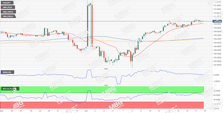 MBG Markets:美元表现一枝独秀,非美普跌黄金受限