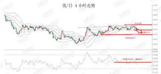 《【万和城娱乐登录地址】MBG Markets:欧元创近二个月新高,短期将面临承压》