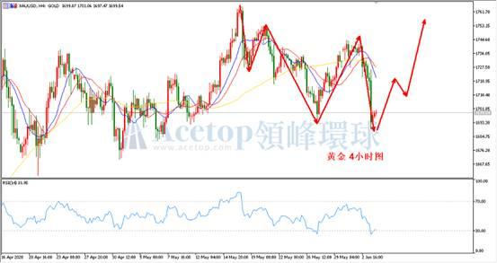 《【万和城安卓版登录】领峰环球ACETOP:美元下跌势不可挡 金银将展开新一轮上涨》
