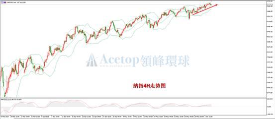《【万和城平台app登录】领峰环球ACETOP:纳指接近历史新高 美股收复大部分失地》