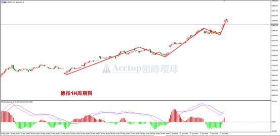 《【万和城平台手机版登陆】领峰环球ACETOP:非农数据来袭 美股高处不胜寒》