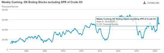 《【万和城测速登录】ATFX:OPEC+延长减产至7月,油价上破40美元关口》