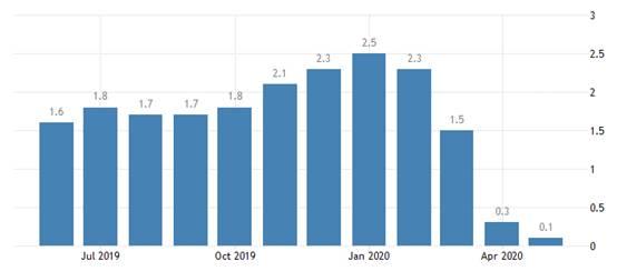 《【万和城娱乐登陆官方】GKFXPrime:美国购债步伐不变,预期2年内不加息,鸽派会议提振黄金多头》