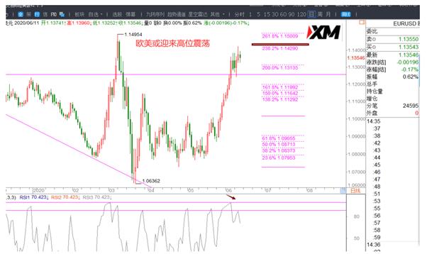 《【万和城平台登录入口】XM:美元、欧美、磅美交易策略》