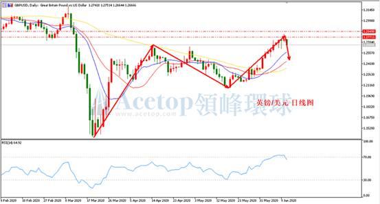 《【万和城安卓版登录】领峰环球ACETOP:美联储维持低利率 欧洲经济弱势重启》