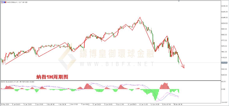 《【万和城娱乐app登录】皇御环球BIBFX:【股市纵览】经济重启面临困局美股面临高位拐点》