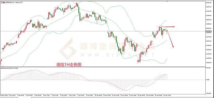 《【万和城官方登陆】皇御环球BIBFX:【股市纵览】美指反弹股市集体收涨》