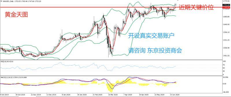 《【万和城注册登录】PRC Group:东京投资商会-黄金策略-天图级别RSI方面,数值为59,持续多日在50-70区间内运行》