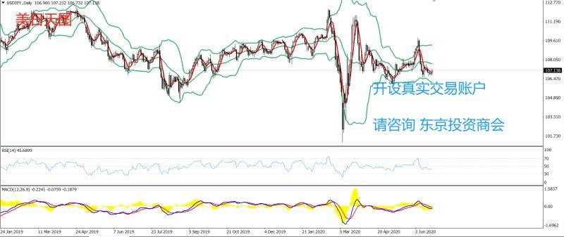 《【万和城官方登陆】PRC Group:东京投资商会-美日策略-持续多日在布林带中轨与下轨之间运行,动能略显不足》
