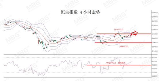 《【万和城注册登录】MBG Markets:欧美经济数据持续回升,短期继续支持商品货币》