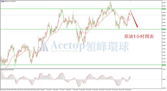 《【万和城娱乐app登录】领峰环球ACETOP:原油价格承压 高位调整大概率》
