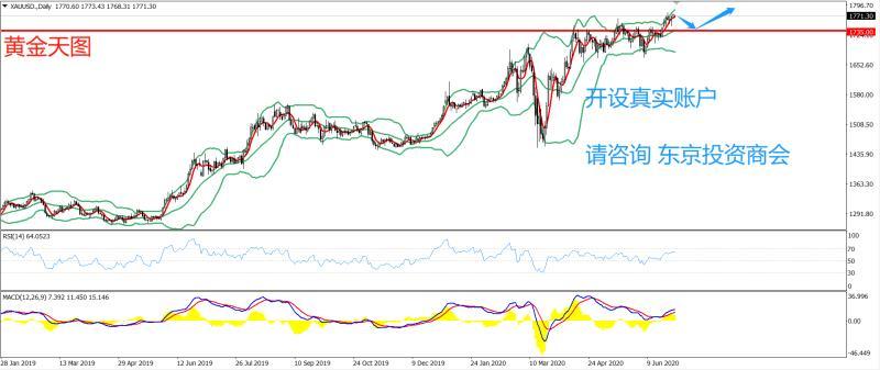 《【万和城h5登陆地址】PRC Group:东京投资商会-黄金策略-今日建议在1735.00一线试多,止损1725.00,目标1770.00》