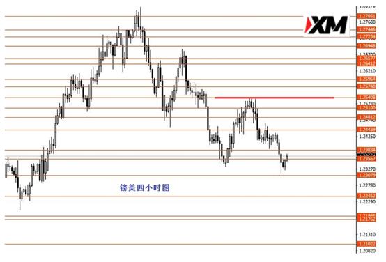 《【万和城官方登陆】XM:美元指数月末关注97.05支撑》