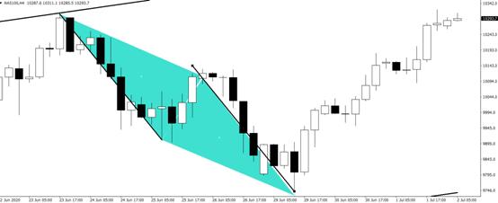 《【万和城测速登录】GKFXPrime:黄金破位下跌关注1760,市场静待非农数据》
