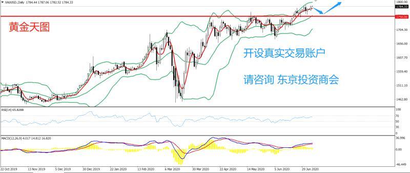 《【万和城电脑版登录】PRC Group:东京投资商会-黄金策略-今日建议在1750.00一线试多,止损1740.00,目标1795.00》