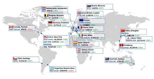 《【万和城娱乐线路检测登录】KVB PRIME:美国放量流动性,全球资本市场回暖》