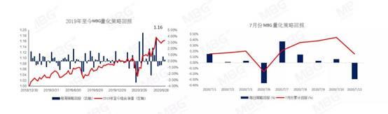 《【万和城电脑版登陆地址】MBG Markets:短线避险情绪有所升温,需规避风险偏好较高货币》