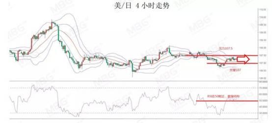 《【万和城平台登录入口】MBG Markets:隔夜欧元突破1.14,内容关注两大央行利率决议》