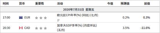 《【万和城平台登录入口】融商环球:美国二季度GDP下滑32.9% 欧元英镑集体上涨》