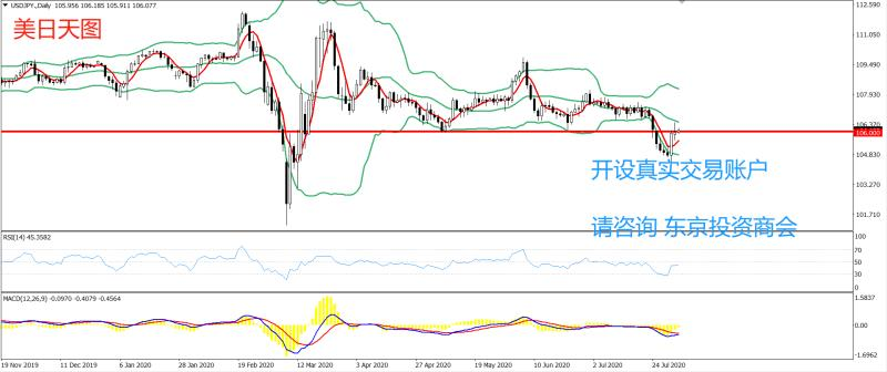 《【万和城app登录】PRC Group:东京投资商会-美日策略-今日建议继续持有106.00一线》