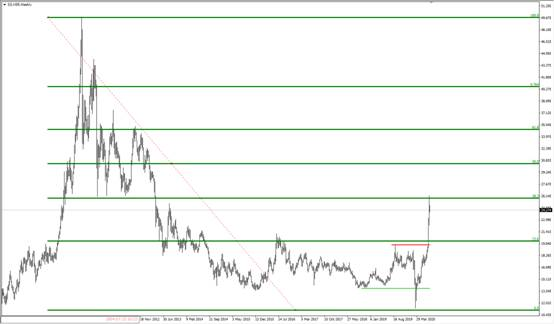 FxPro:黄金白银涨不停,非农或成