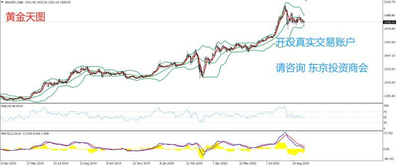 《【万和城娱乐登录】PRC Group:东京投资商会-黄金策略-天图级别RSI方面,数值为47,持续多日在50一线附近盘整》