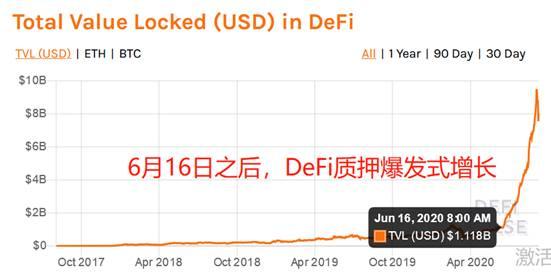"""《【万和城娱乐登陆官方】OKEx:DeFi世界的""""起点、拐点与高点""""(上)》"""