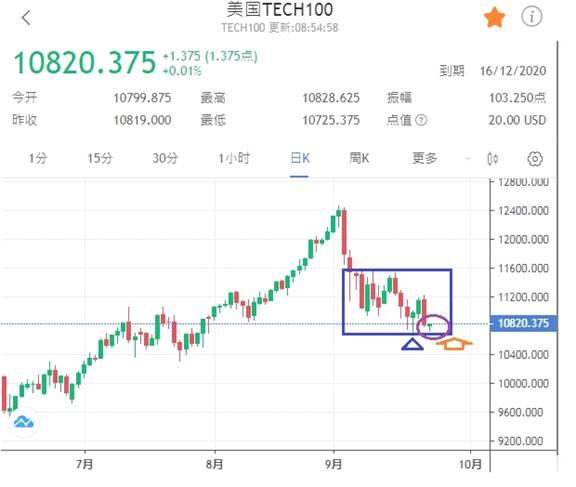 《【万和城平台登录入口】智选天下:金价日跌40美元、TECH100日跌400点》