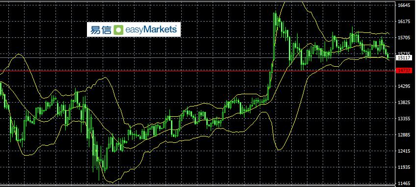 《【万和城h5登陆地址】easyMarkets易信:2020年9月25日美股走势左右了市场投资人交易策略,目前行情趋向于振荡》