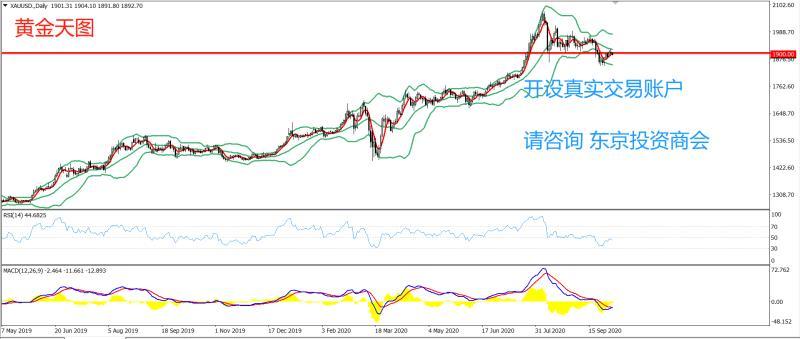 《【万和城娱乐线路】PRC Group:东京投资商会-黄金策略-天图级别布林带向下开口,布林带中轨向下偏折》