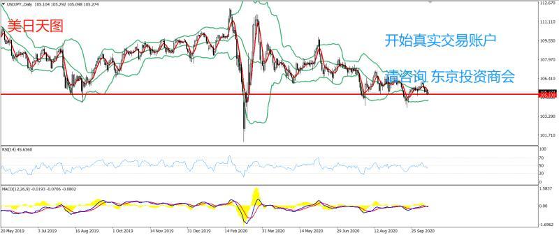 《【万和城手机版登录】PRC Group:东京投资商会-美日策略-今日建议在105.10一线试多,止损104.75,目标106.10》