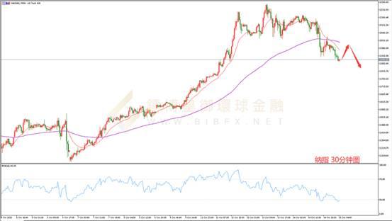 《【万和城登陆地址】皇御环球BIBFX:【股市纵览】美国大选前危机重重美股上行受挫》