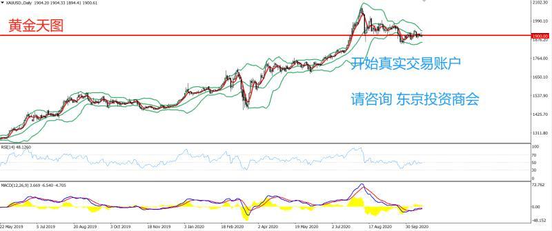 《【万和城平台登录入口】PRC Group:东京投资商会-黄金策略-持续多日围绕1900.00一线盘整》