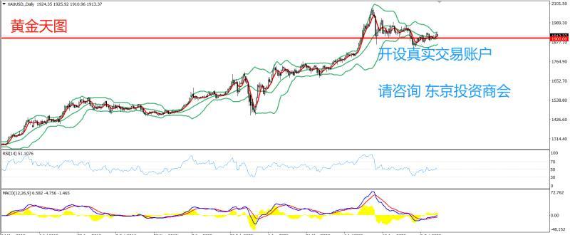 《【万和城安卓版登录】PRC Group:东京投资商会-黄金策略-密切关注美元区21点30分将发布至10月17日当周初请失业金人数》