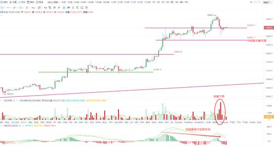 《【万和城h5登录】OKEx:阶段顶如期形成,密切留意二次下探的买入机会》