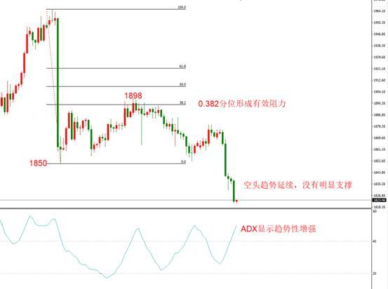 《【万和城娱乐登录地址】ATFX:欧元日元黄金原油,技术走势分析》