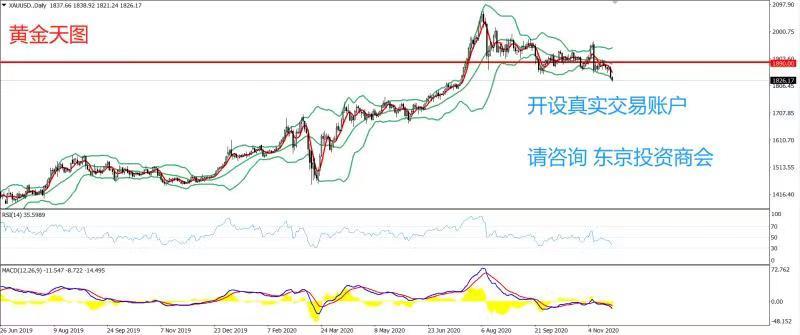 《【万和城h5登录】PRC Group:东京投资商会-黄金策略-在经历了前期多日1900一线多空争夺后,上周汇价有效下破了1900一线》