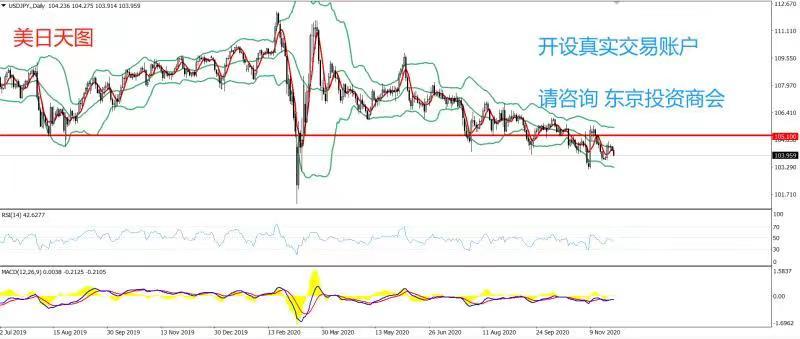 《【万和城注册登录】PRC Group:东京投资商会-美日策略-天图级别RSI方面,数值为27,持续多日在30一线附近运行》