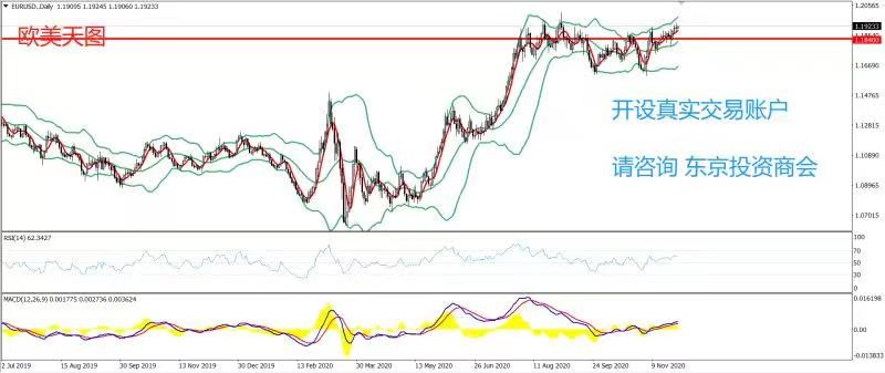 《【万和城手机版登录地址】PRC Group:东京投资商会-欧美策略-今日建议在1.1840一线试多,止损1.179,目标1.1990》