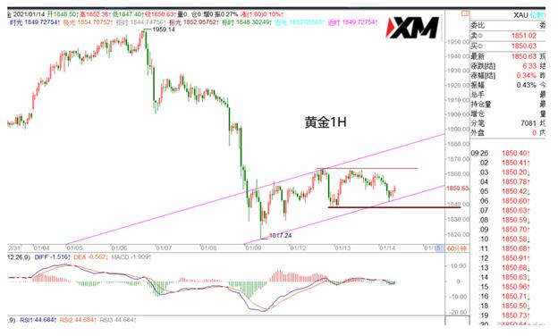 《【万和城娱乐登录地址】XM:美元如预期震荡,多头没有放弃》
